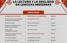 """Anuncia Seculta resultados de convocatoria """"Jornadas de Fomento a la Escritura, la Lectura y la Oralidad en Lenguas Indígenas 2020"""""""